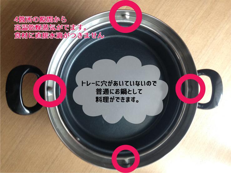 不思議な蒸気鍋 ①.jpg